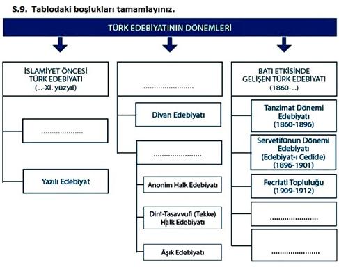 türk edebiyatının dönemleri 10. sınıf edebiyat tde sorumluluk sınavı