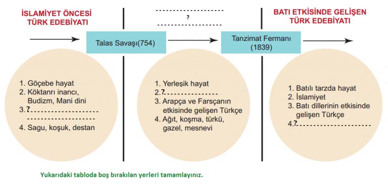 türk-edebiyatının-dönemler-tablosu-soru